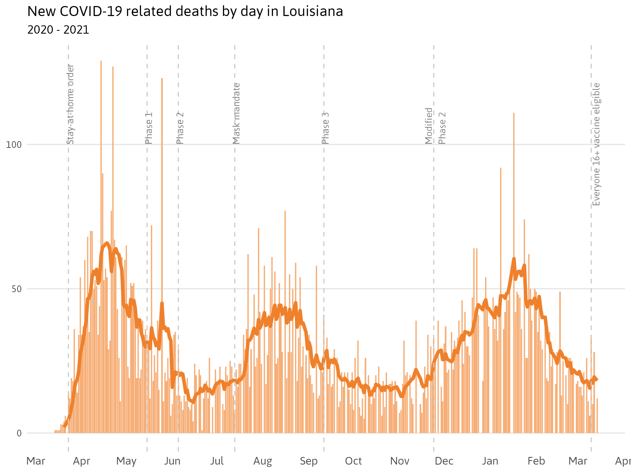 Confirmed deaths of COVID-19 in Louisiana