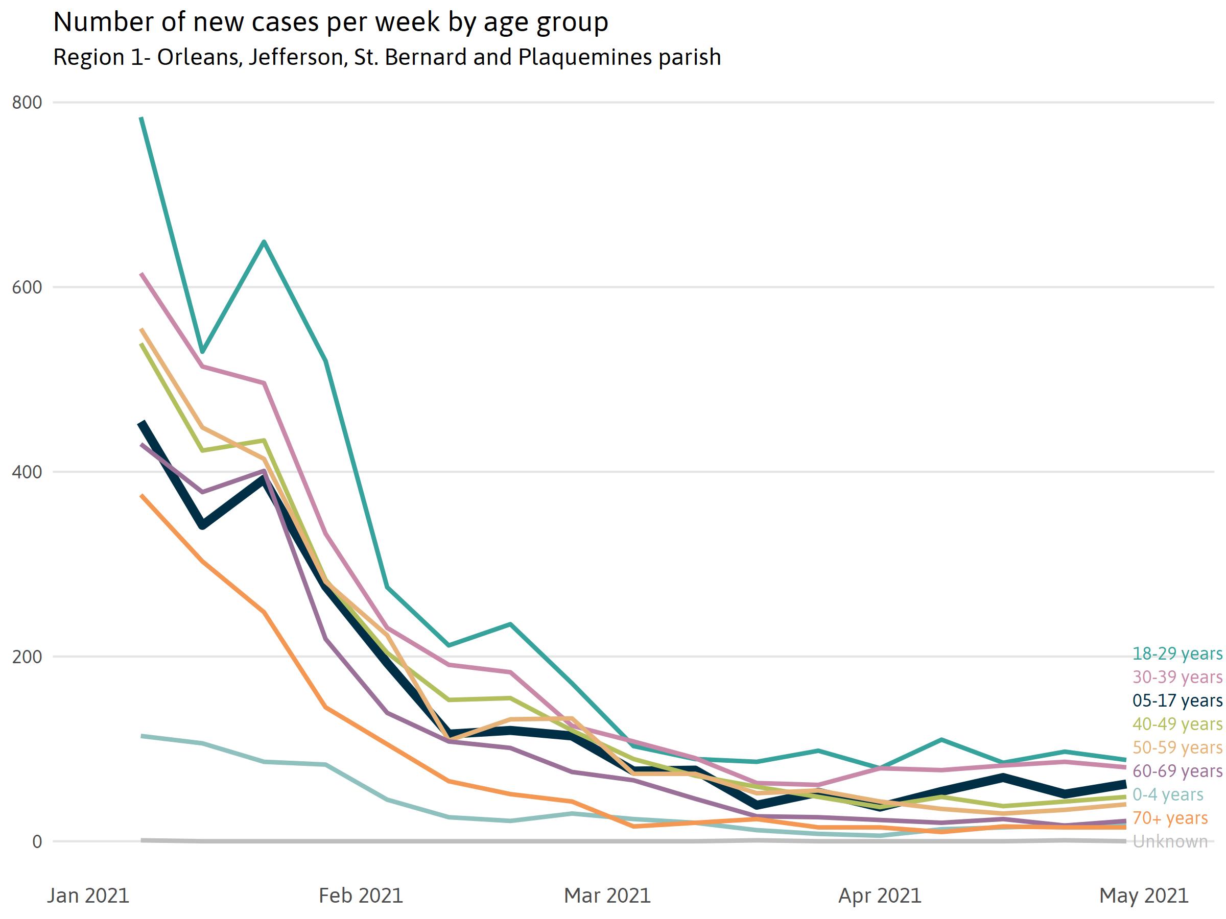 NOLA Cases chart