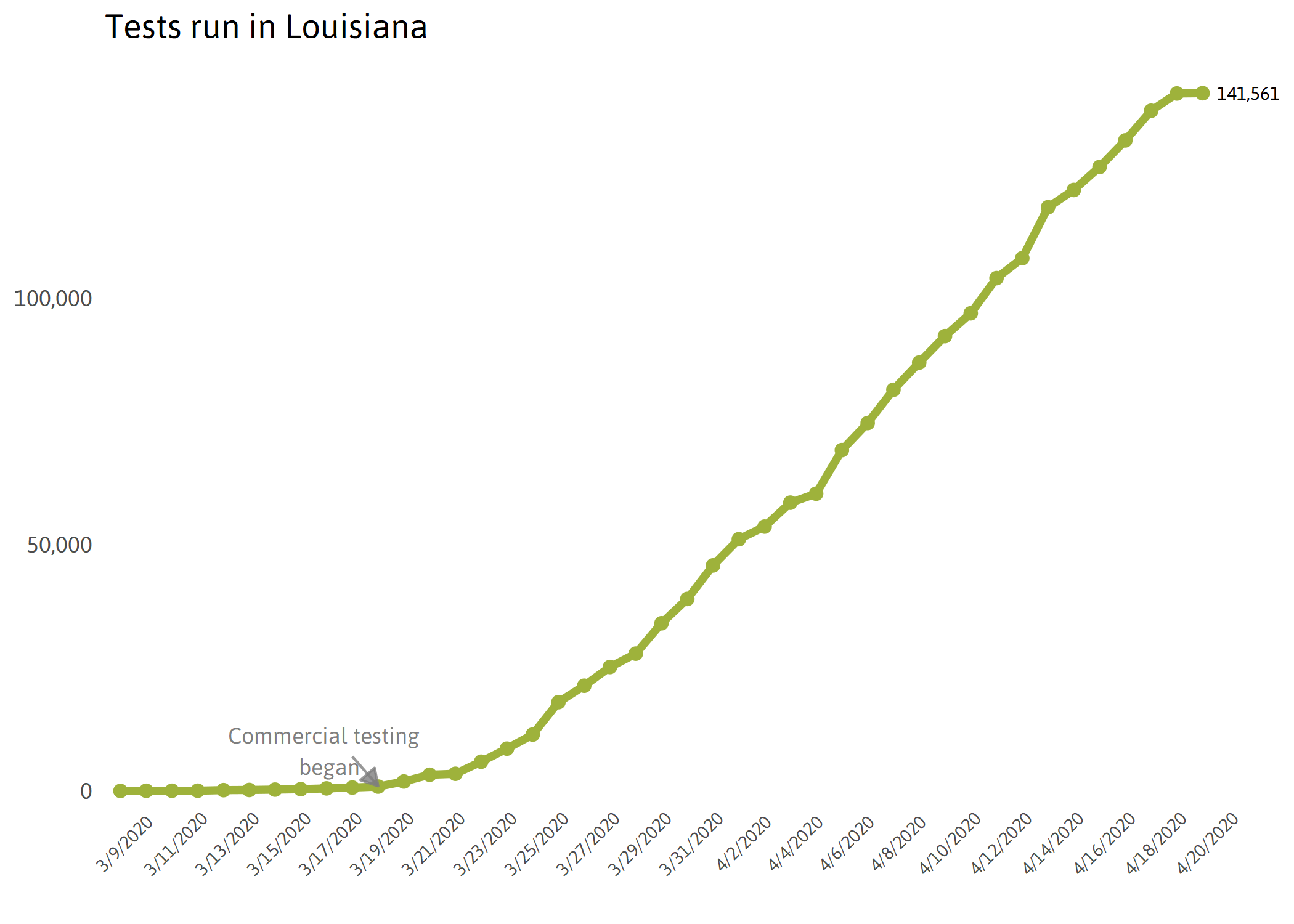 Louisiana Tests Chart