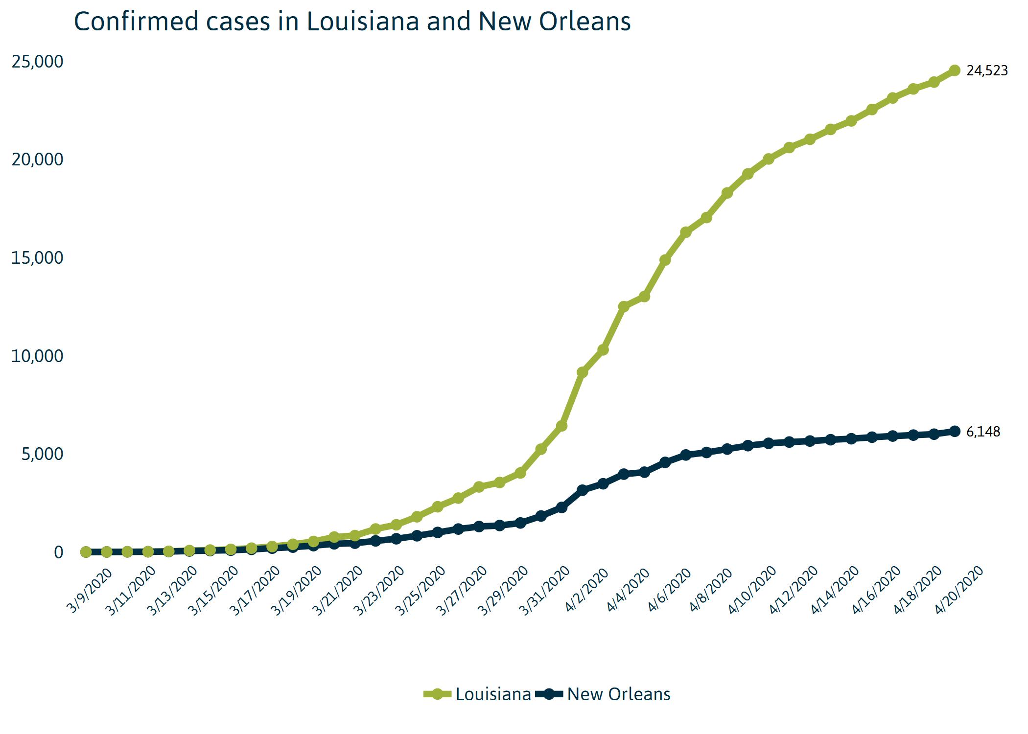 Louisiana Cases Chart
