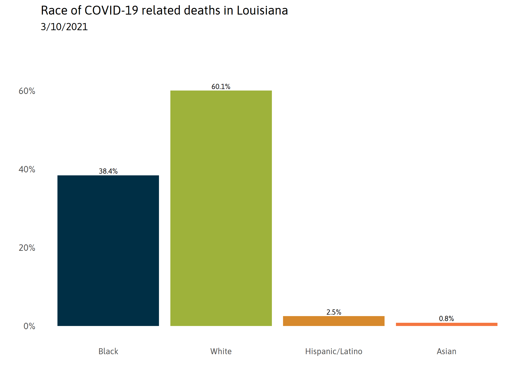 Deaths by Race