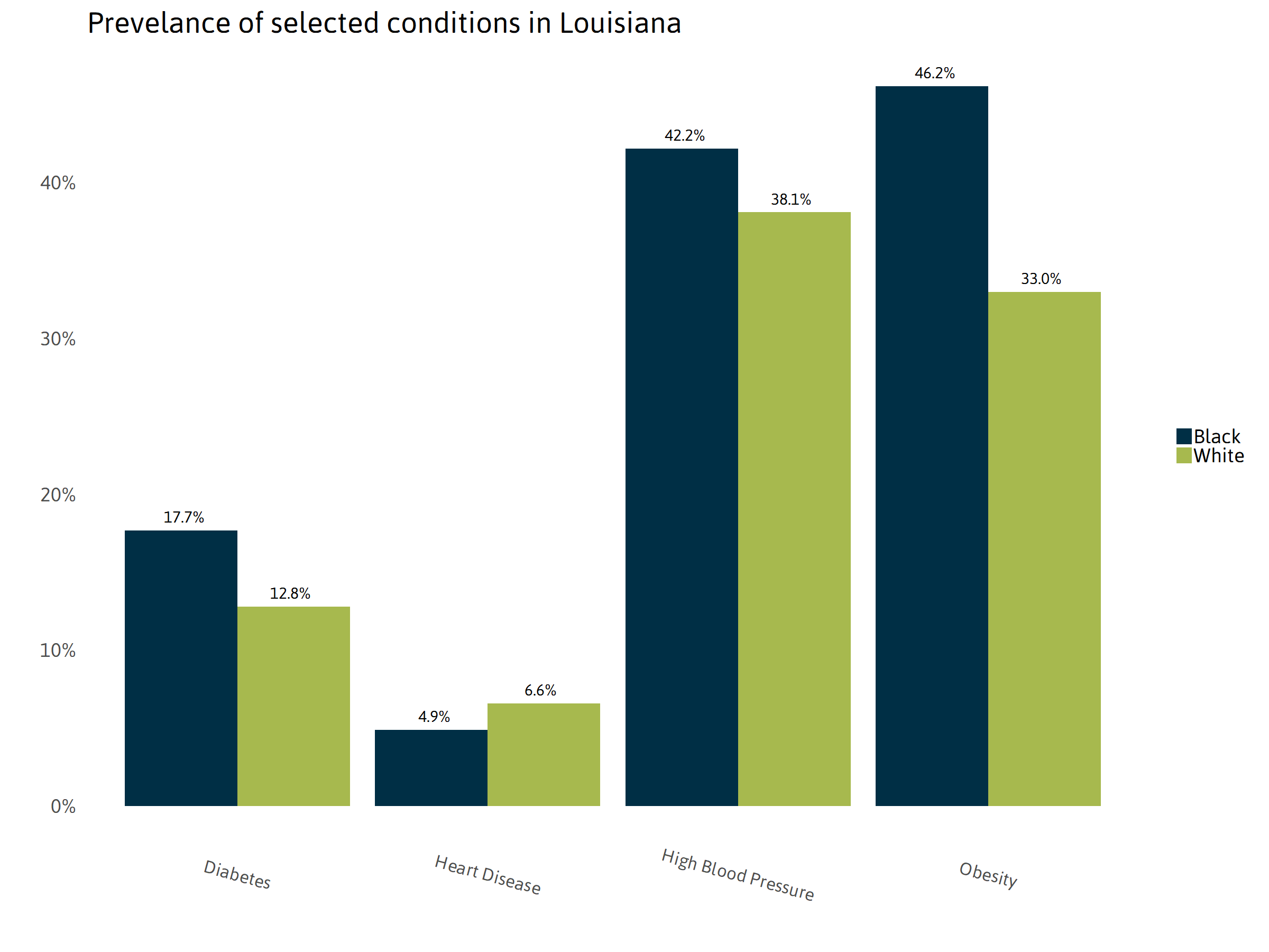 Prevalence of Selected Conditions in Louisiana