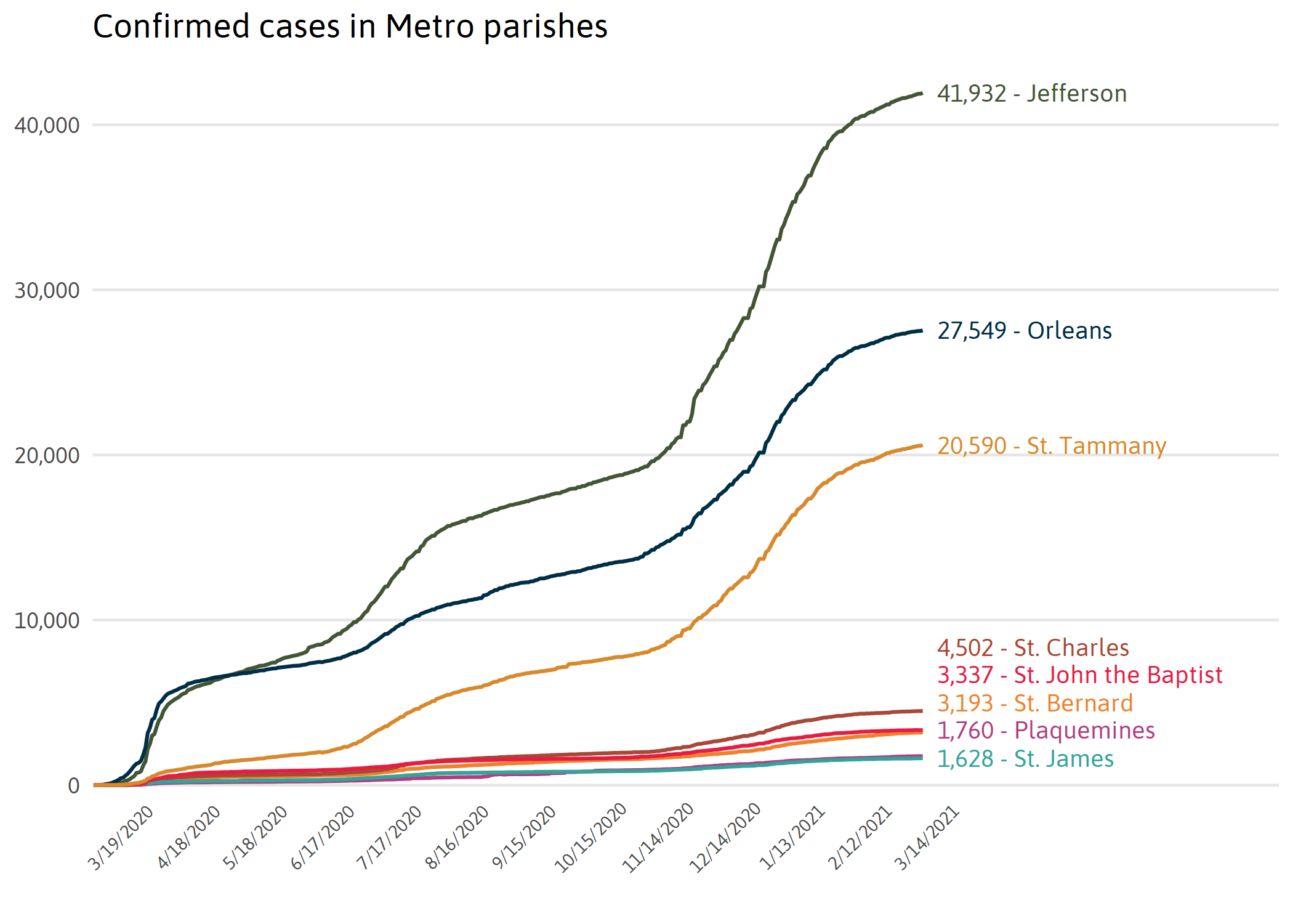 Cases by Metro