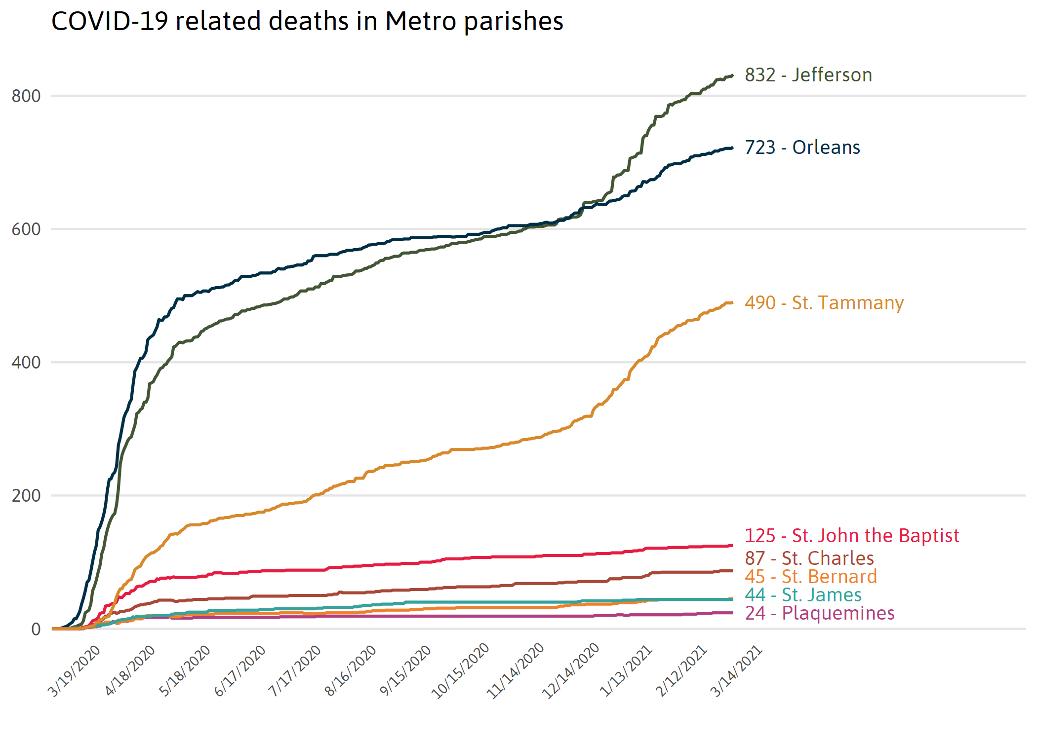 Deaths by Metro