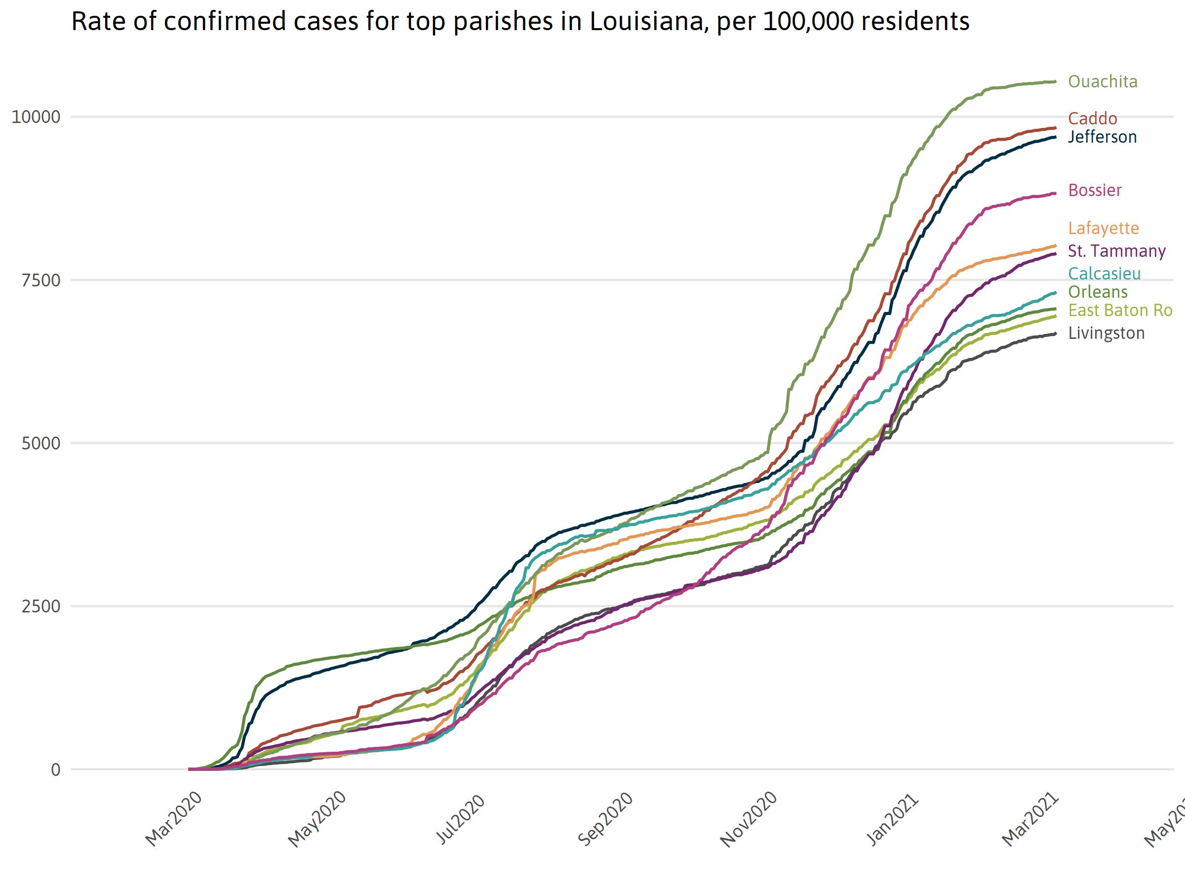 Top 10 Parish Cases