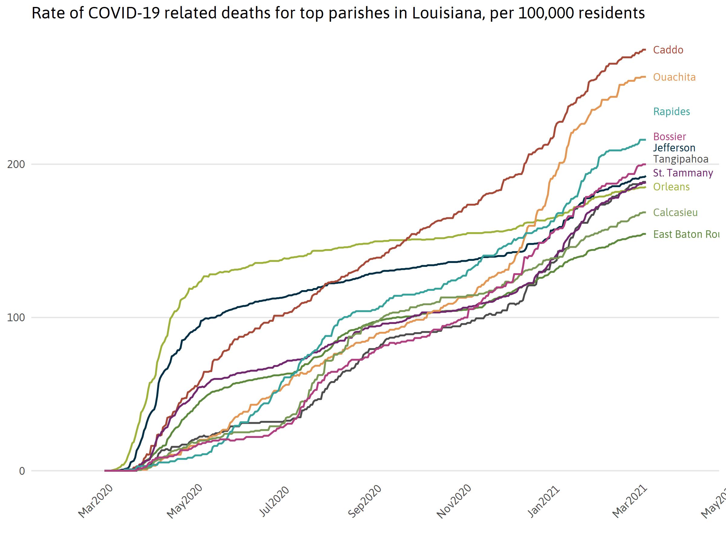 Top 10 Parish Deaths