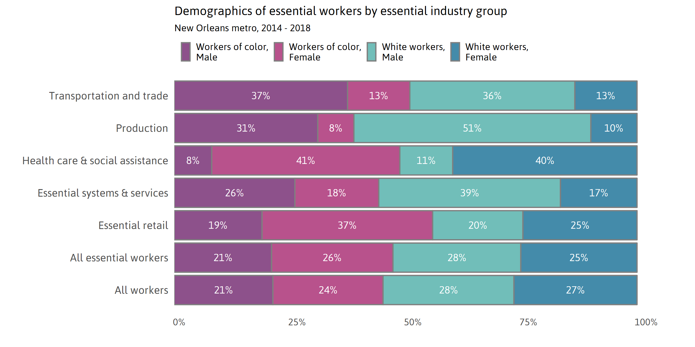 Demographics of Essential Workers