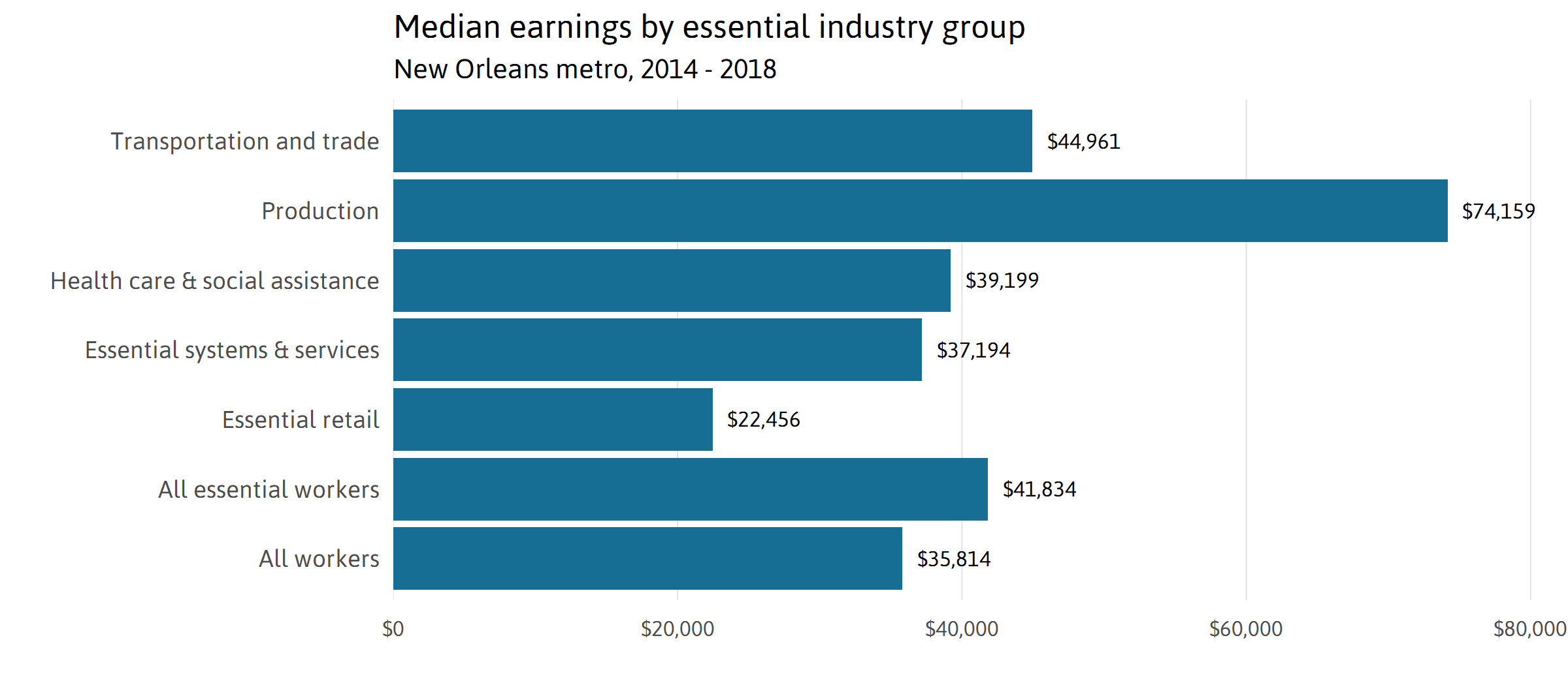 Median Earnings by Essential Group