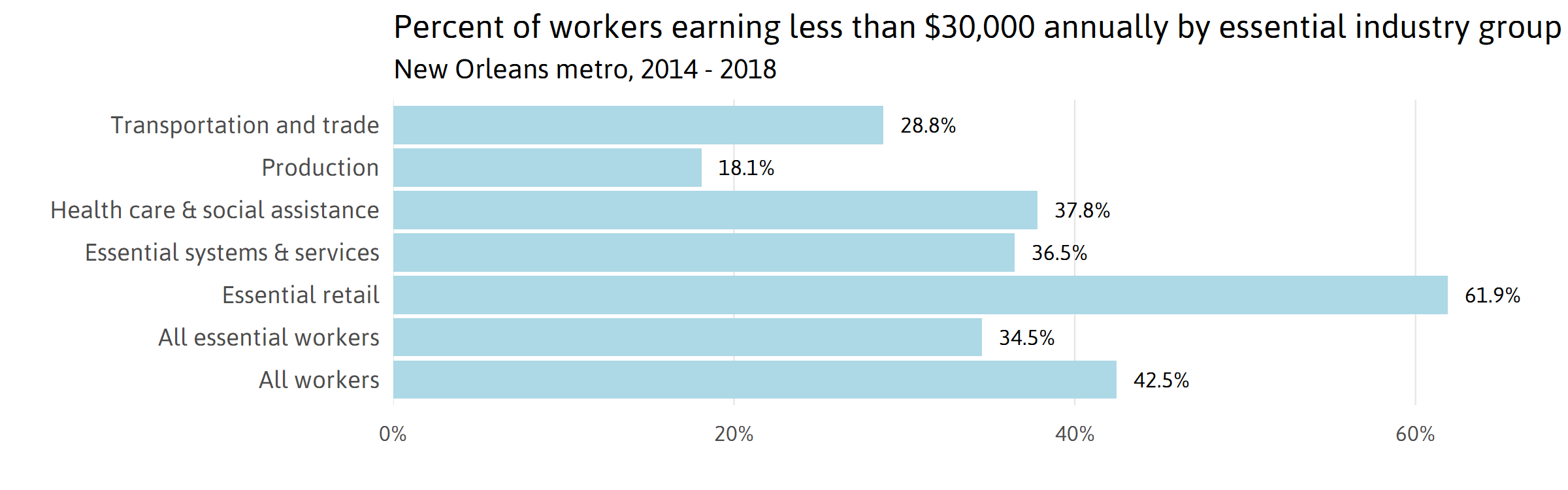 Essential workers earning less than $30,000