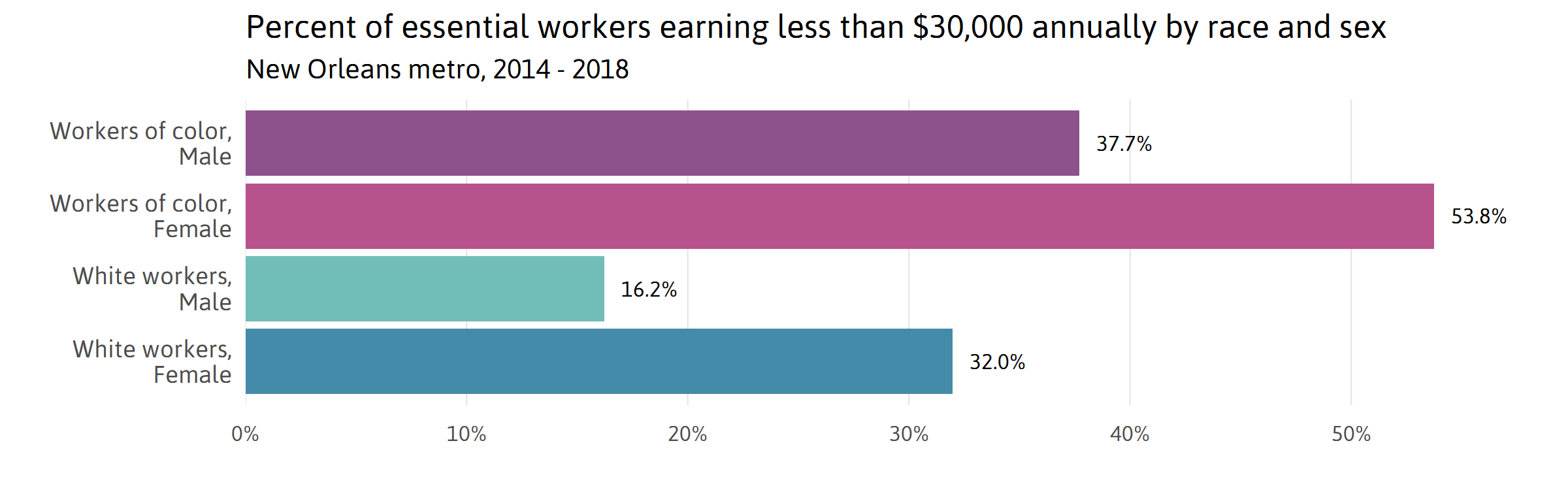 Percent essential workers earning less than $30,000 by race, sex