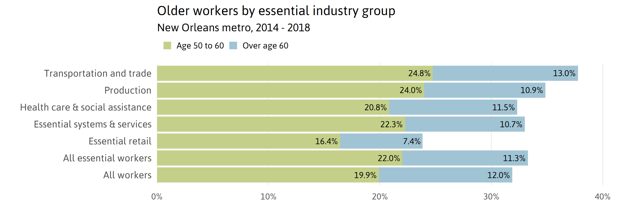 Older workers by essential industry group