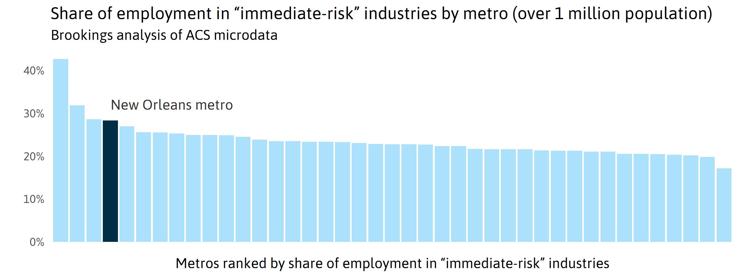 Vulnerable Income Bar Graph