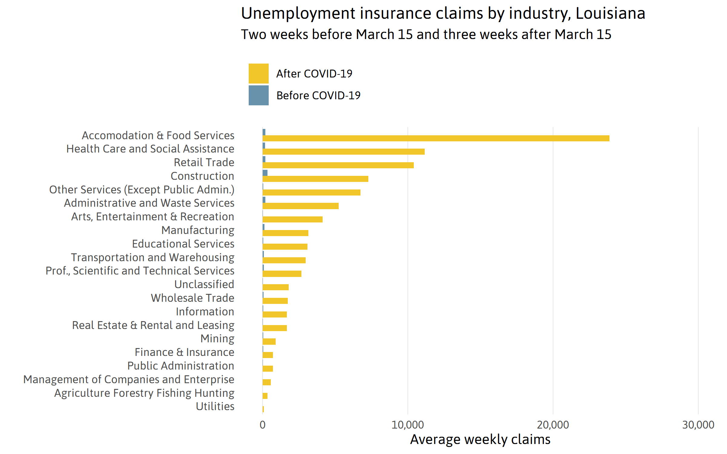 Claims by Industry
