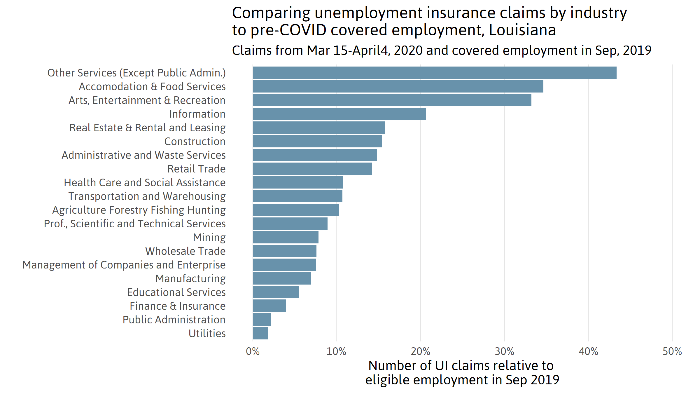 Claims by Industry Relative to Employment Numbers